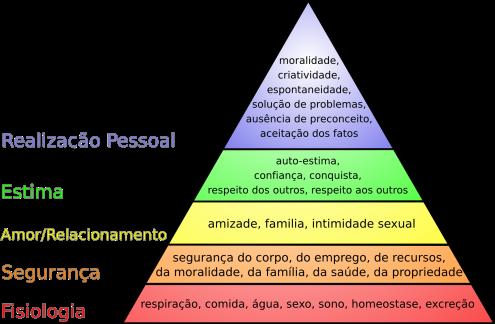 Hierarquia_das_necessidades_de_Maslow